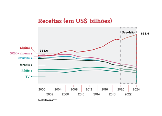 Caso JovemNerd: Entenda o movimento de Brand Publishing no Brasil